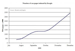 Number of .me pages indexed by Google