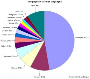 .me pages in various languages