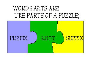 Prefixes and Suffixes - English for Study and Thinking Skills